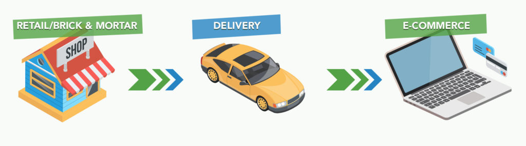 Merchant Services for Shops, Deliveries, and Ecommerce